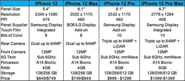 All iPhone 12 models get OLED screen